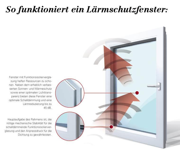 mehr lebensqualit t durch ruhiges wohnen schallschutz emmel michael glas fenster t ren. Black Bedroom Furniture Sets. Home Design Ideas